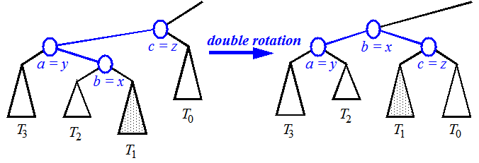 double roation Left-Right