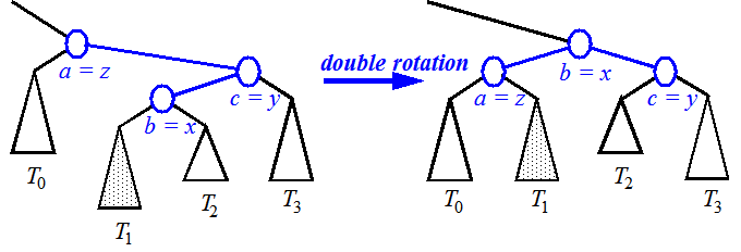 double roation Right-Left