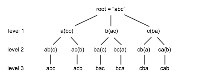 Algorithm -- Permutation Combination Subset