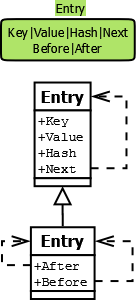 LinkedHashmap Entry
