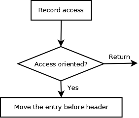 LinkedHashmap RecordAccess